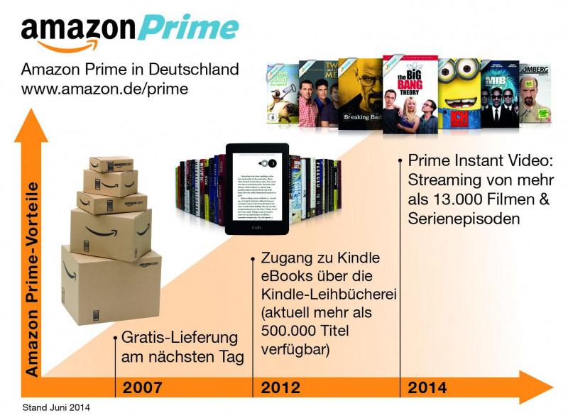 Die Entwicklung von Amazon Prime seit Einführung.